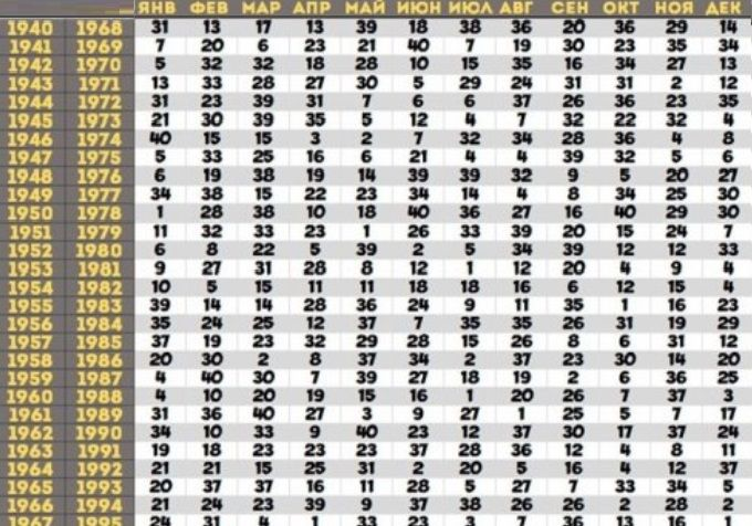 Дата рождения как способ узнать предназначение: таблица Ванги