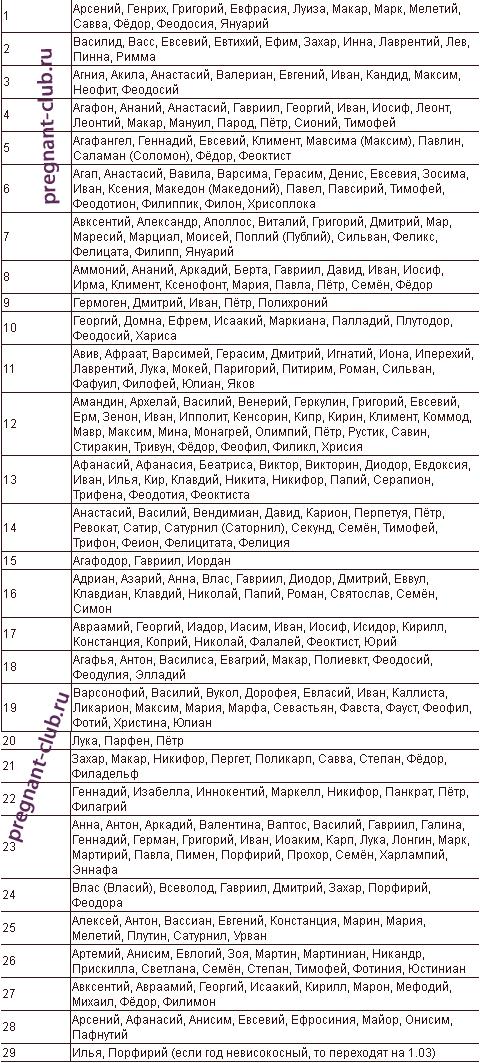 Февральские имена