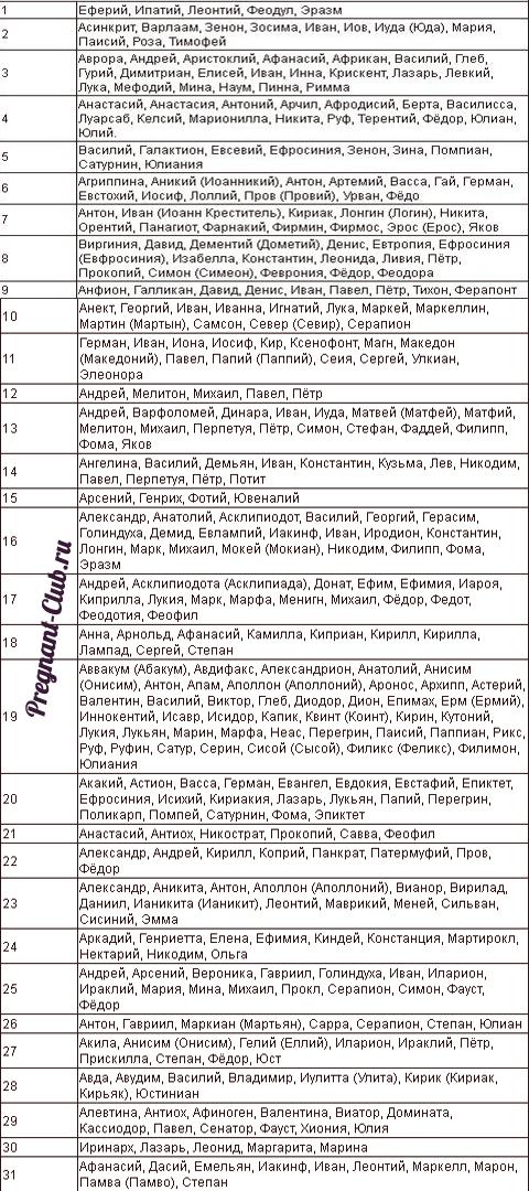 Таблица с именами для святец в июле