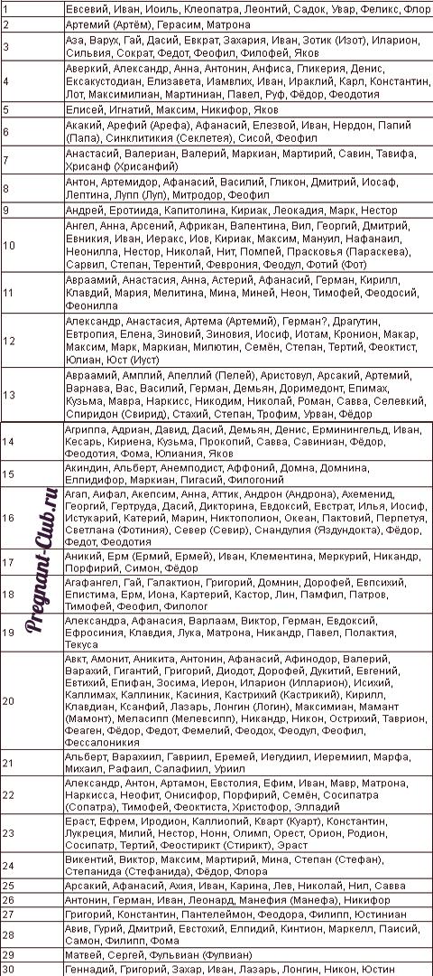 Выбор имени - таблица 5
