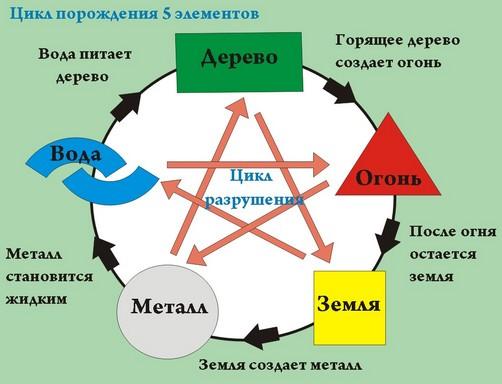 Схема порождения и разрушения 5 элементов