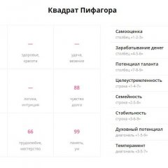 Нумерологический прогноз - пифагорейский способ, метод Натальи Сидоровой